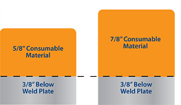 consumable material vs weld plate chart for belly liners